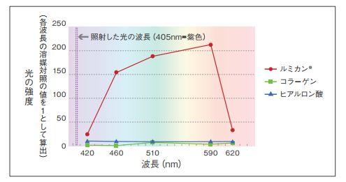 ルミカン・ヒアルロン酸・コラーゲン 対比表